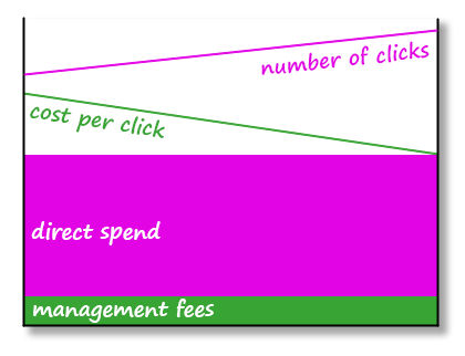 Pay-by-Click management goals - more clicks for less money